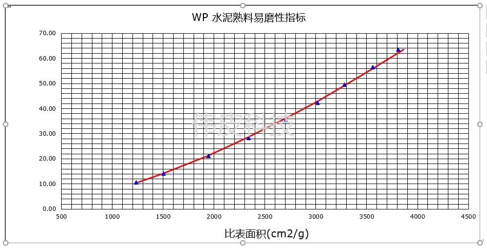 WP-9 水泥熟料易磨性套装