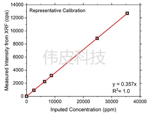 WP-5 荧光仪工作曲线标定技术服务